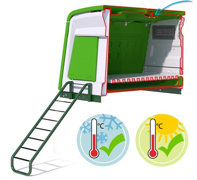 Un poulailler en plastique au chaud en hiver et au frais en été avec une double isolation.
